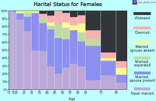 Zip code 90015 marital status for females