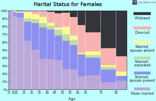 Zip code 90016 marital status for females