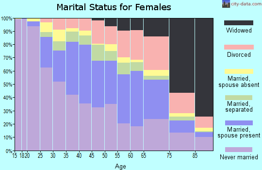 Zip code 90018 marital status for females
