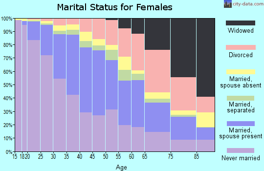 Zip code 90019 marital status for females