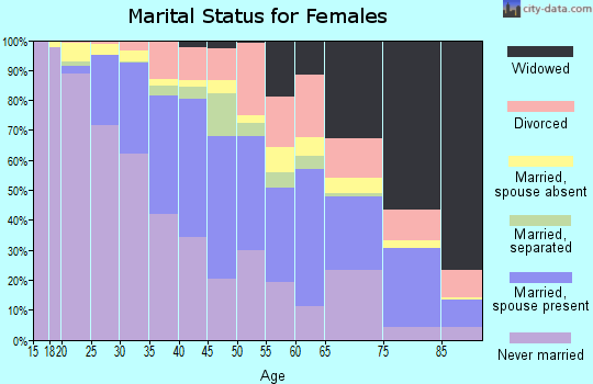 Zip code 90027 marital status for females