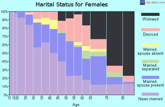 Zip code 90028 marital status for females