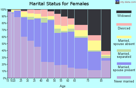 Zip code 90031 marital status for females