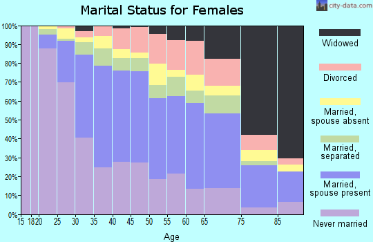 Zip code 90032 marital status for females