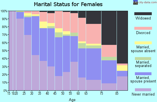Zip code 90034 marital status for females