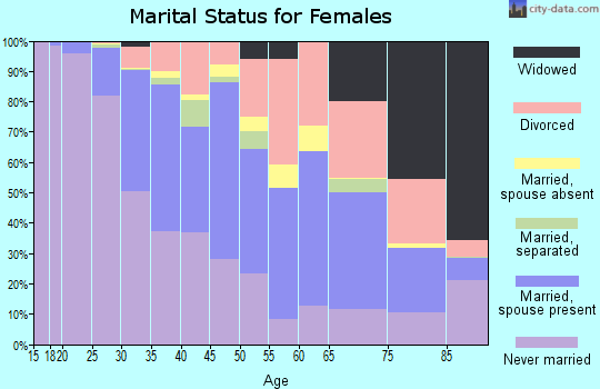 Zip code 90036 marital status for females
