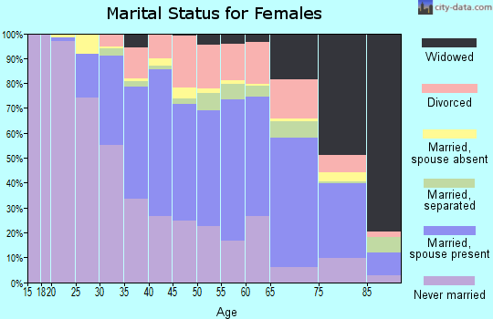 Zip code 90041 marital status for females