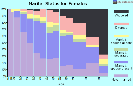 Zip code 90042 marital status for females
