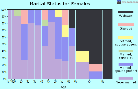 Zip code 90058 marital status for females