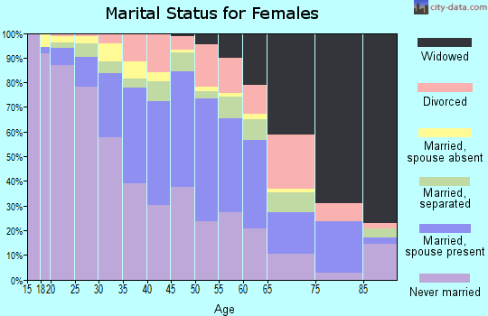 Zip code 90059 marital status for females