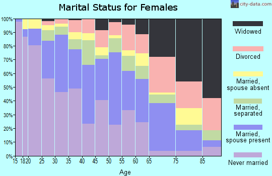 Zip code 90061 marital status for females