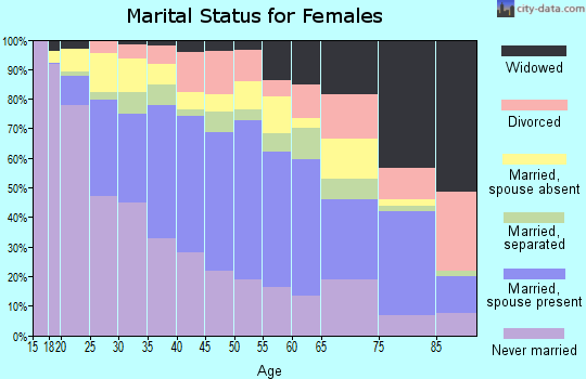 Zip code 90063 marital status for females