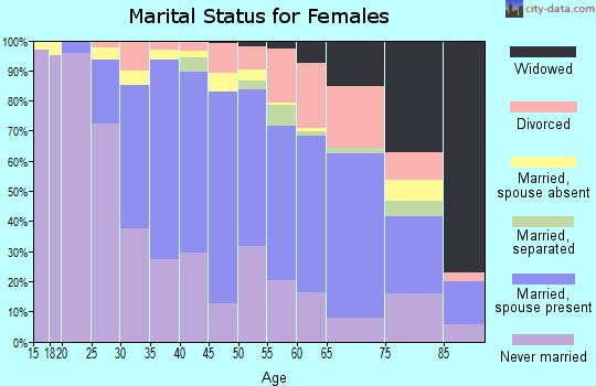Zip code 90064 marital status for females