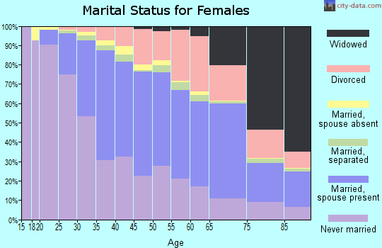 Zip code 90066 marital status for females