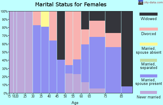 Zip code 90067 marital status for females