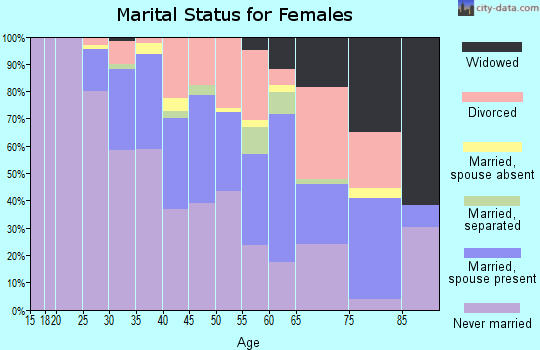 Zip code 90069 marital status for females