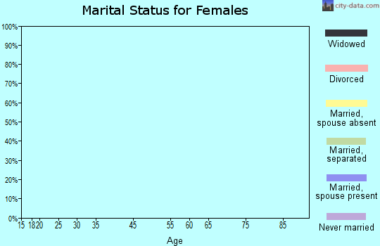 Zip code 90071 marital status for females