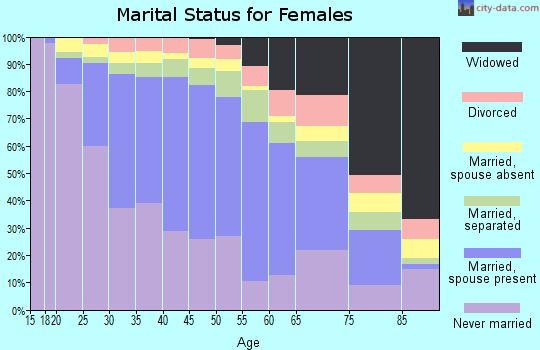 Zip code 90201 marital status for females