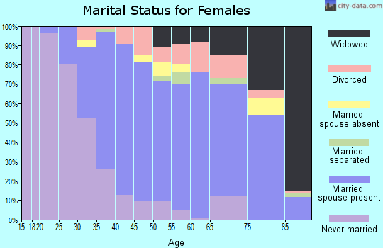 Zip code 90210 marital status for females