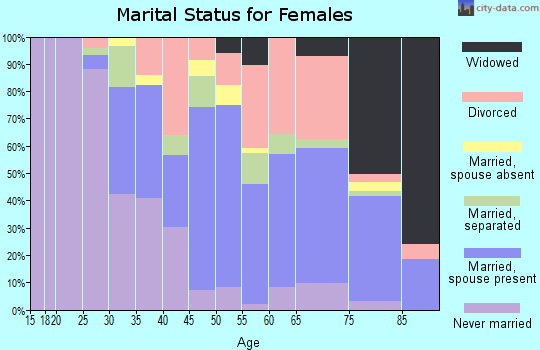 Zip code 90211 marital status for females