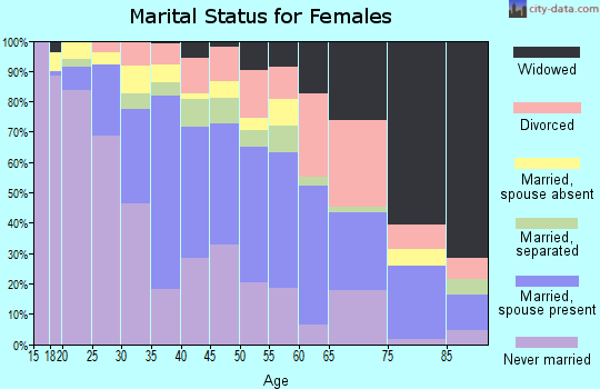 Zip code 90222 marital status for females