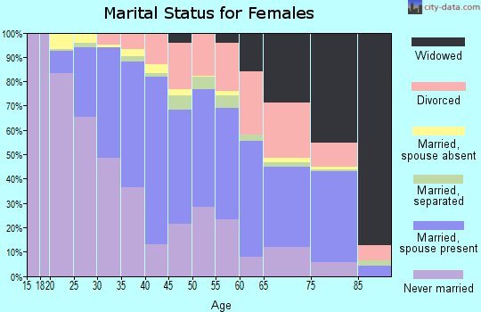 Zip code 90230 marital status for females