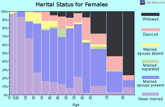 Zip code 90240 marital status for females