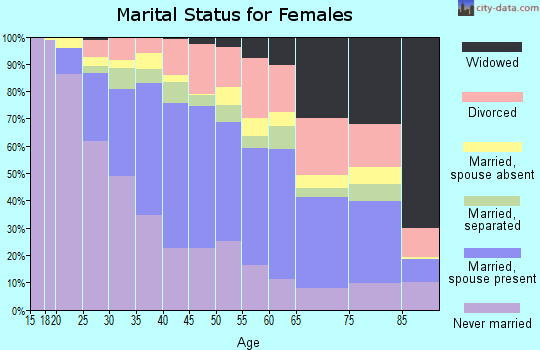 Zip code 90247 marital status for females