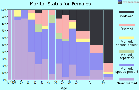 Zip code 90248 marital status for females