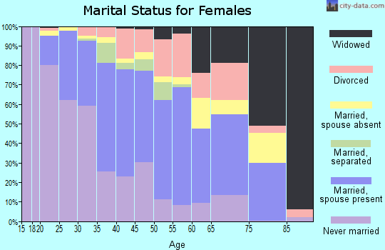 Zip code 90260 marital status for females