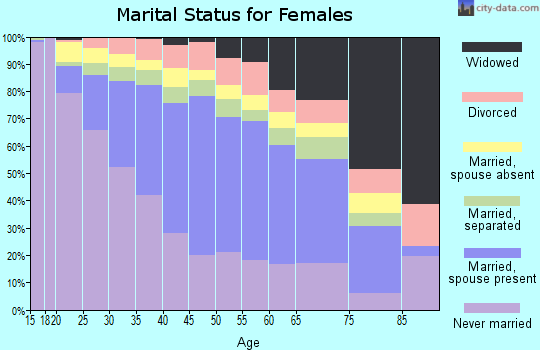 Zip code 90262 marital status for females