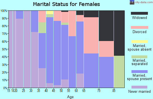 Zip code 90290 marital status for females