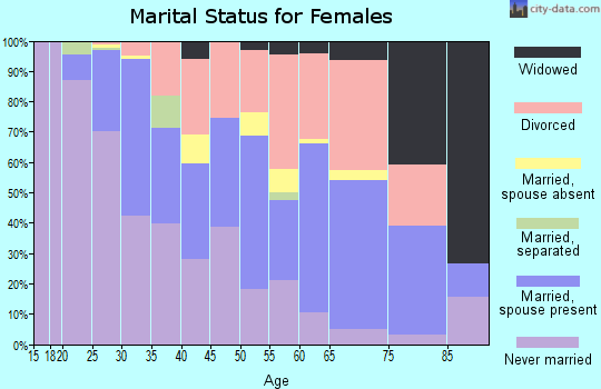 Zip code 90292 marital status for females