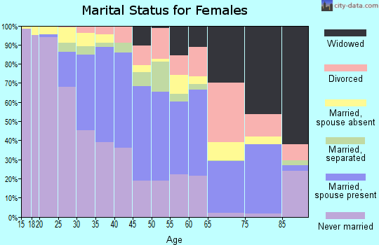 Zip code 90303 marital status for females