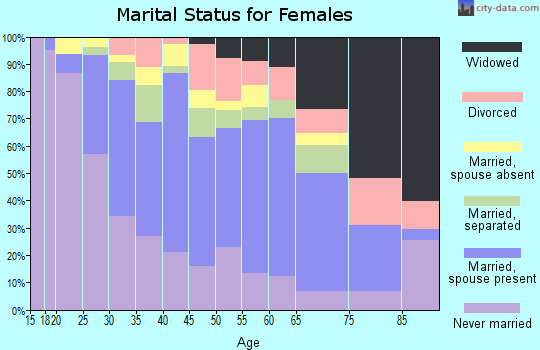 Zip code 90304 marital status for females