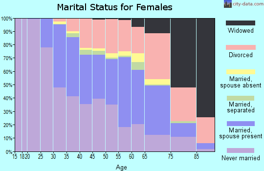 Zip code 90403 marital status for females