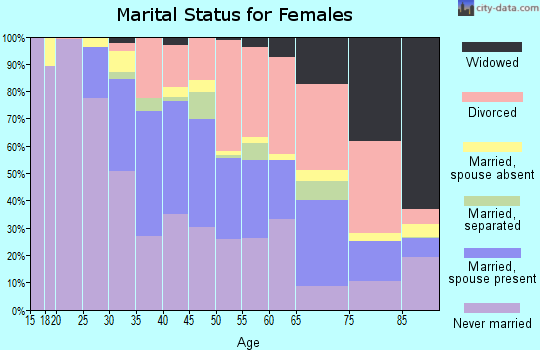 Zip code 90404 marital status for females