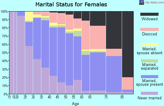 Zip code 90501 marital status for females