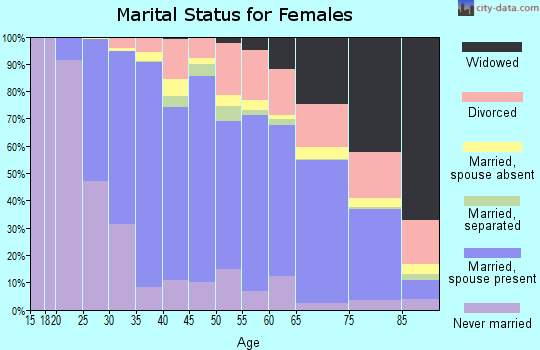Zip code 90503 marital status for females