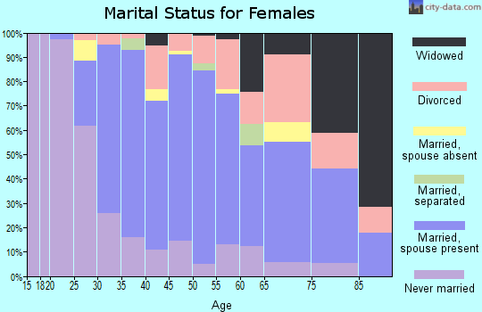 Zip code 90603 marital status for females