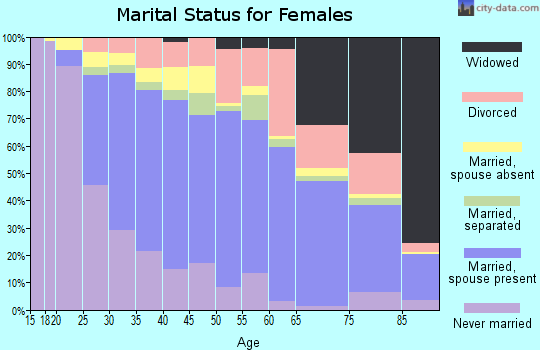 Zip code 90604 marital status for females