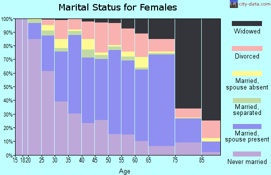 Zip code 90606 marital status for females