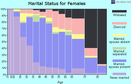 Zip code 90620 marital status for females