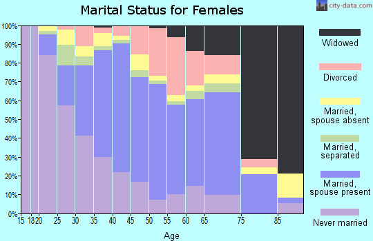 Zip code 90621 marital status for females