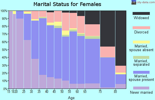 Zip code 90630 marital status for females