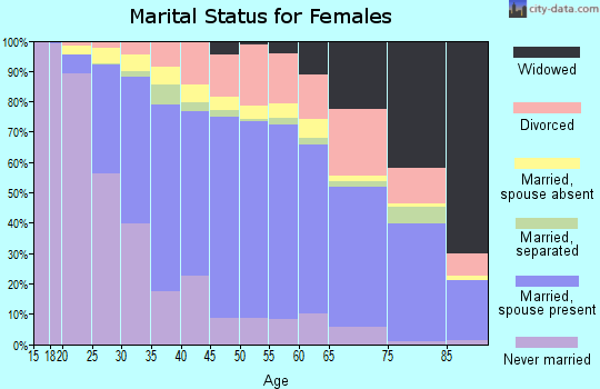 Zip code 90631 marital status for females