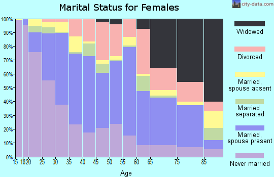 Zip code 90680 marital status for females