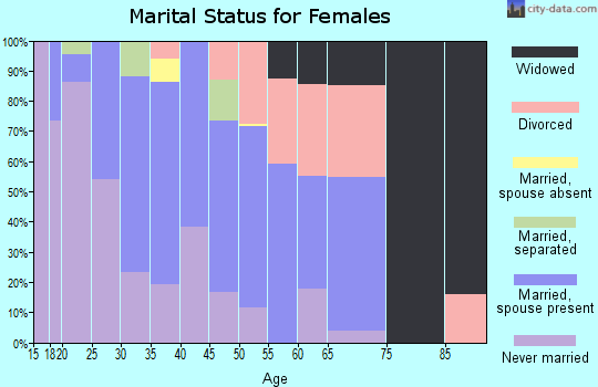 Zip code 90704 marital status for females