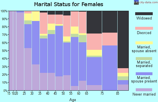 Zip code 90715 marital status for females