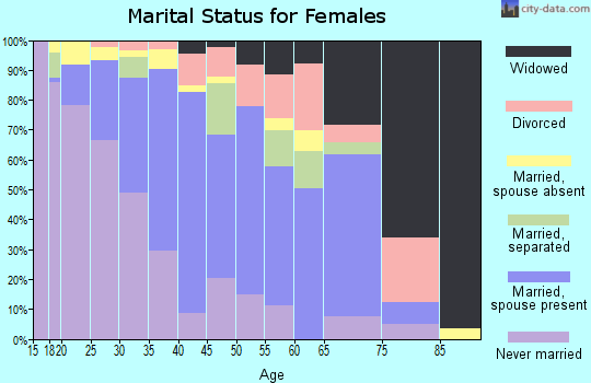 Zip code 90716 marital status for females